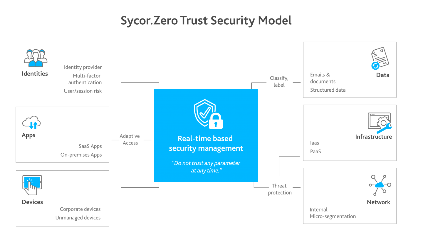 Security Journey mit Sycor.ManagedSecurity