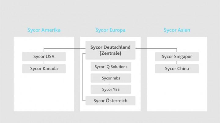 Kennzahlen Enwicklung der Sycor Gruppe