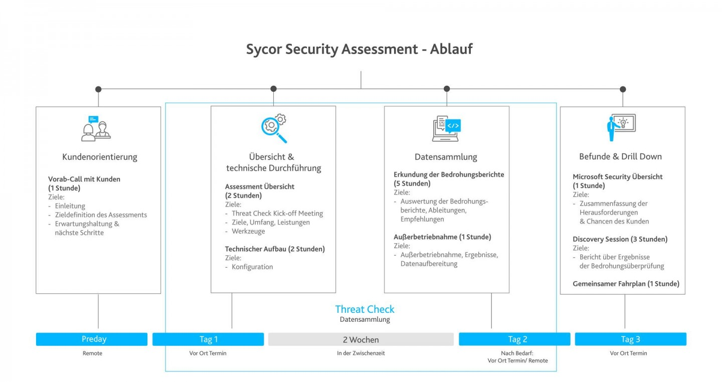 Sycor.SecurityAssessment