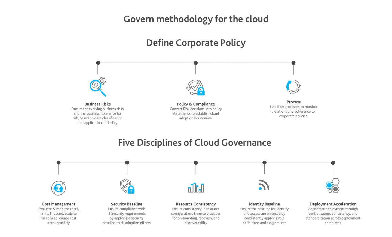 Fünf Disziplinen von Cloud Governance