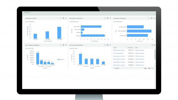 Uebersichtliche Auswertungen: Das Dashboard von Sycor.eFolder liefert Ihrem Vertriebsinnendienst und Marketing wertvolle Daten.