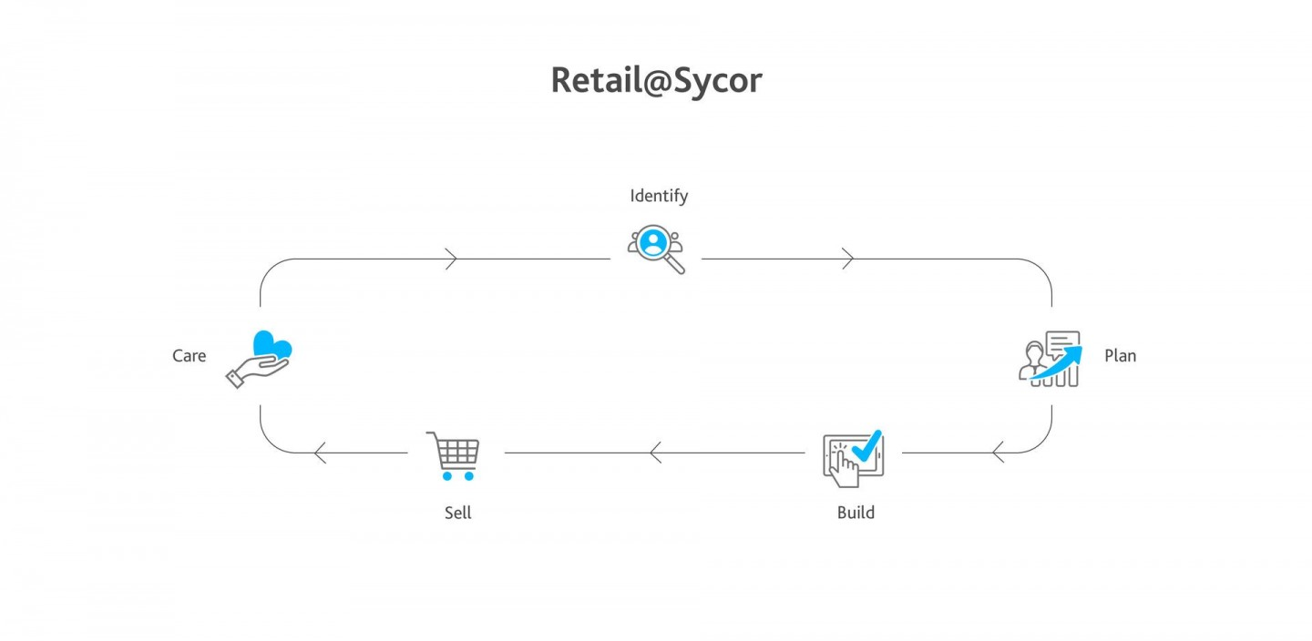 Retail@Sycor