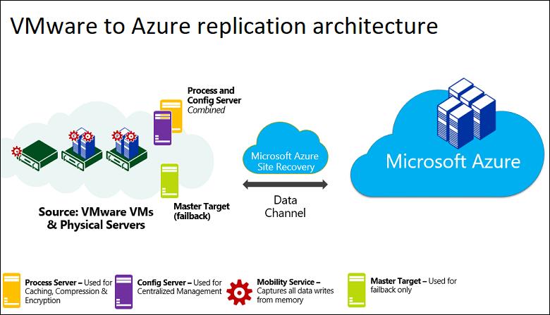 VM ware to Azure replication architecture