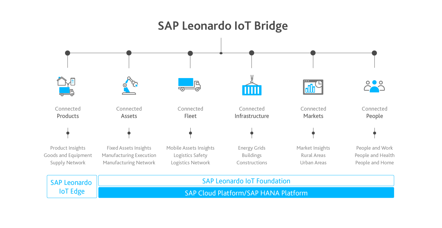 SAP Internet of Things portfolio for SMEs