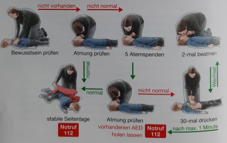 Source: Knickmann, A. (2019). Einfach. Effektiv. Erste Hilfe. Das Handbuch für alle Rotkreuzkurse. DRK-Service GmbH, Berliner Str. 83, 13189 Berlin.